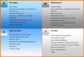 Swot Analysis Example Magnificent Business Strengths And Weaknesses Checklist Swot Analysis Template