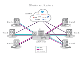 How To Design A Network For A Company Pdf Sd Wan Explained What Is Software Defined Wan And Why