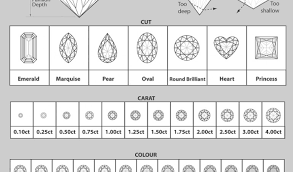 Jewelry : Wdi Chart Diamond Clarity For Slightly Included Cut Cccc ...