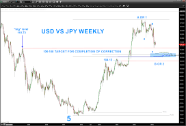 Yen To Usd Chart Usdjpy Chart Update Dollar Yen Ready To Move Again See It