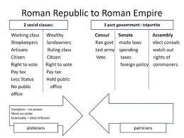 Venn Diagram Of Roman Republic And Roman Empire Image Result For Roman Empire Versus Roman Republic Roman