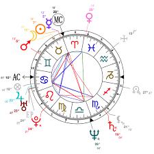 Judge Judy Birth Chart Astrology And Natal Chart Of Judy Davis Born On 1955 04 23