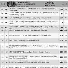 Sam Morrow At 15 Americana Radio Chart Angela Backstrom
