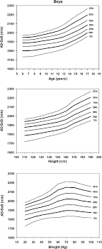 Smoothed Percentile Charts Of Ad Sos For Boys According To