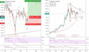 Trnfp Stock Price And Chart Moex Trnfp Tradingview