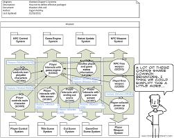 Bad System Analysis Green Door Games