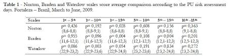 Comparison Of Risk Assessment Scales For Pressure Ulcers In