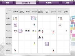 Phonics Alphabet Chart Cool Vowels And Consonants Are Sounds Not Letters Spelfabet