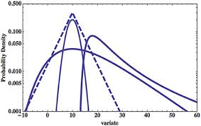 Four Pdfs Are Plotted On Log Linear Graph Paper The Parabolic