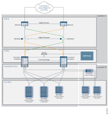 Design And Implementation Of A Routing Control Platform Understanding The Design Of The Midsize Enterprise Campus