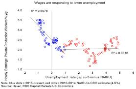Where The Feds Clarida Is Wrong Low Unemployment Has