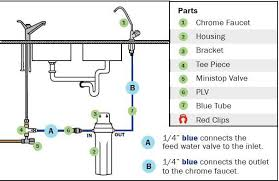 water filter diagram. Maintenance And Replacement Cartridges Water Filter Diagram
