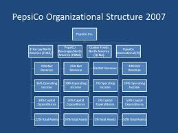 Pepsico Structure Chart Primary Question For Pepsico Can Pepsico Continue Their