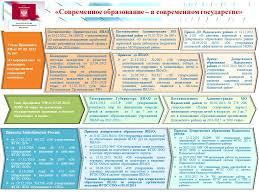 Публичный доклад за учебный год Современное образование   слайд 6