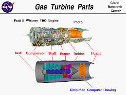 gas turbine parts picture and computer drawing of the inside of a jet engine the parts labeled