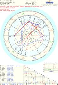 Soulmate Composite Chart What Do You Love About Your Composite Chart Relationships