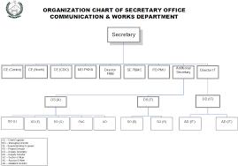 C Organization Chart Organization Chart C W Revised