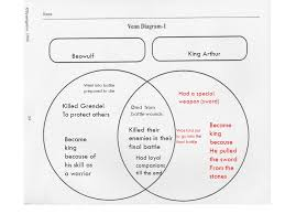 Compare And Contrast Beowulf And Grendel Venn Diagram Compare Contrast Essay Beowulf Grendel