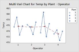 Interpret The Key Results For Multi Vari Chart Minitab