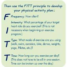 Be Stands For The F I T T Principle Is A Acronym That Stands For Frequency