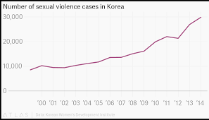 Korean Number Chart Number Of Sexual Violence Cases In Korea
