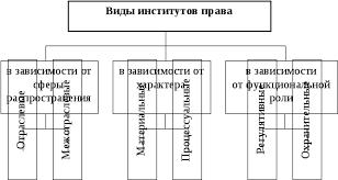 Система права и система законодательства сравнительный анализ  Система права и система законодательства сравнительный анализ Реферат