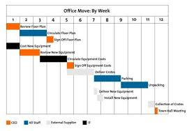 Gantt Chart For Training Program Gantt Charts Project Management Tools From Mindtools Com