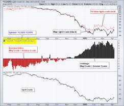 How Can I Track Contango And Backwardation In Oil Futures