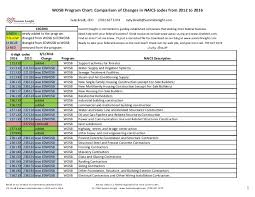 20160331 Wosb Program Naics Code Comparison Chart 2012 2016