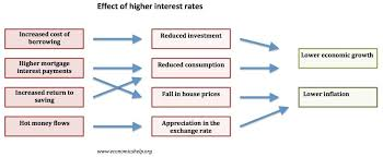 Wall Street Prime Rate Chart Effect Of Raising Interest Rates Economics Help