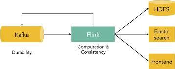 kafka flink pipeline data science analytics