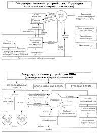 Реферат Идеи правового государства и его основные признаки  Список использованной литературы