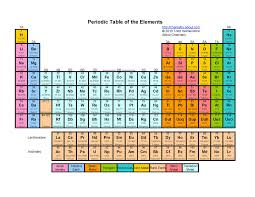 Periodic Table (By: Carl Andrew Pimentel)