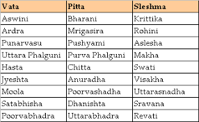 Astrology Marriage Compatibility Chart Marriage Compatibility