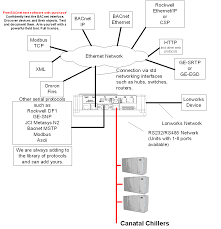 wiring diagram software wirdig scada architecture block diagram get image about wiring diagram