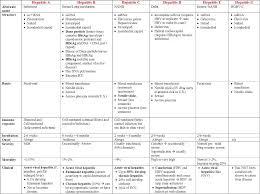 Viral Hepatitis Chart Megamicro
