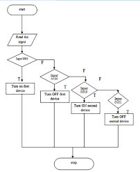 Flow Diagram Of C Code Used For Detection Of Dtmf