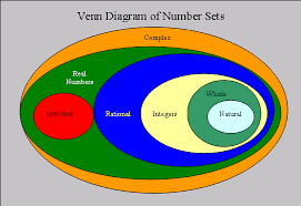 Real Numbers Venn Diagram Worksheet The Venn Diagram Shows Different Numbering Systems