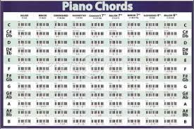 Best Free Fillable Forms » Piano Chord Progression Chart Pdf | Free ...