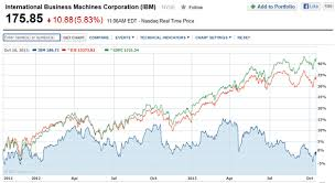 Ibm Stock Chart Ibm Selloff Makes It Dows Worst Stock Year To Date