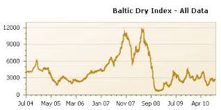 Bdi Historical Chart Baltic Dry Index Historical Data Download Leadership Laws