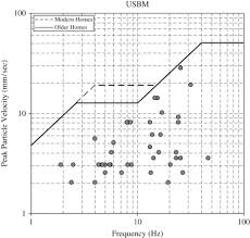 Evaluation Of Ground Vibration Effect Of Blasting Operations