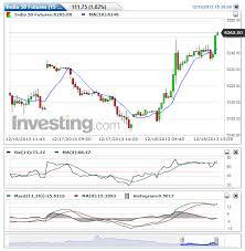 Intraday Nifty Future Nifty Future Eod Chart 18 12 13