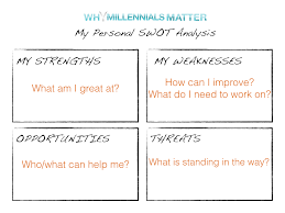 your personal swot analysis why millennials matter untitled 2 001