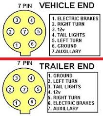 7 pin trailer plug wiring diagram diagram pinterest ebay Wiring Diagram Trailer Plug 7 Pin 7 pin trailer wiring s 4door com secure enroll 7 pin semi trailer plug wiring diagram