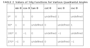 Six Trigonometric Functions Chart Functions Of General Angles