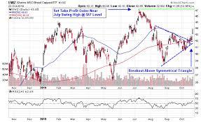 Ewz Stock Chart Brazil Etfs Jump As Senate Approves Pension Reform