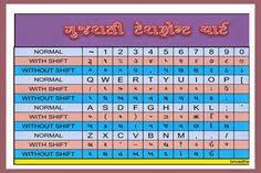 Lmg Arun Font Chart Pinterest