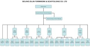 Cms Org Chart Organizational Chart Beijing Zulin Formwork Scaffolding