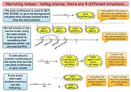 Narrative Tenses for Telling Stories English tenses